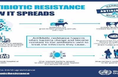 Stop the spread of Antibiotics resistance
