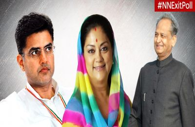 Rajasthan Exit Poll 2018: Congress to wrest power from BJP's Vasundhara Raje, likely to get 103 seats