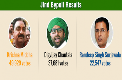 Jind bypoll: BJP wins seat for first time, defeats Digvijay Chautala and Randeep Surjewala