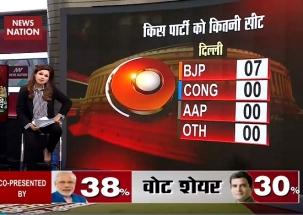 Exit Poll 2019: Modi wave in Delhi, BJP leads in Maharashtra, Gujarat