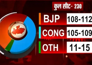 News Nation Exit Poll: BJP slightly ahead of Congress in Madhya Pradesh