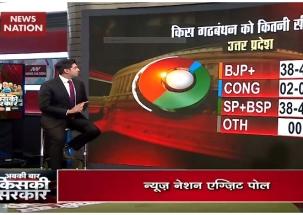 Exit Poll 2019: Huge loss likely for BJP in Uttar Pradesh