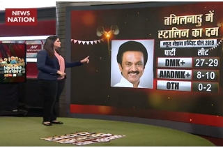 Exit Poll: Stalin to emerge as major kingmaker with DMK's 27-29 seats